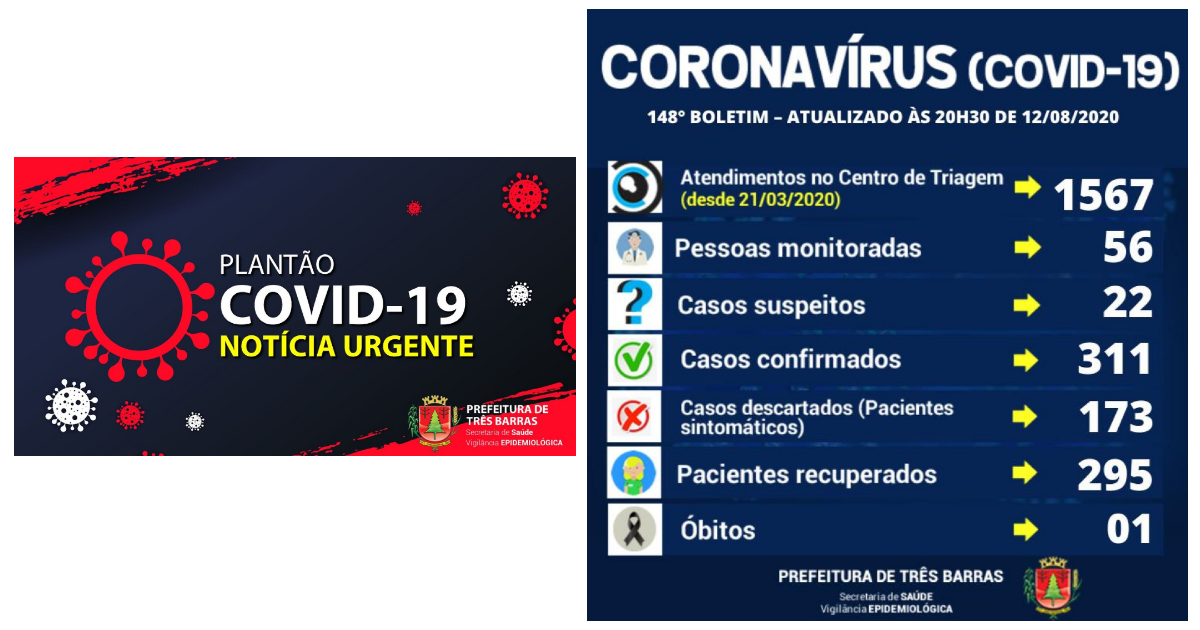 Três Barras confirma três novos infectados pela covid-19; Há 16 casos ativos da doença