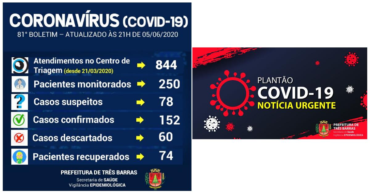 Três Barras: há 152 casos confirmados e 74 recuperados da covid-19