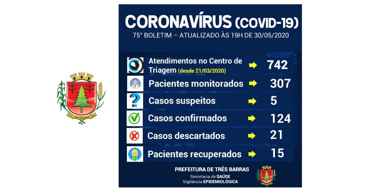 Três Barras não registra novos casos de covid-19 neste sábado; há cinco suspeitas em análise