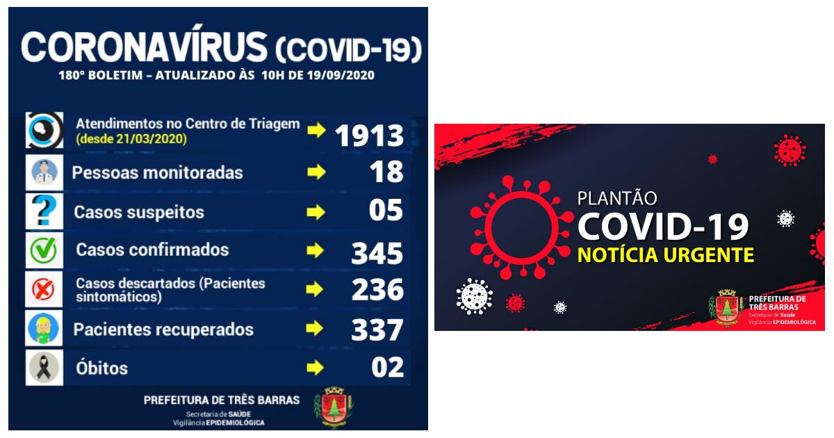 Três Barras registra dois novos casos de covid-19; são 345 pessoas já infectadas