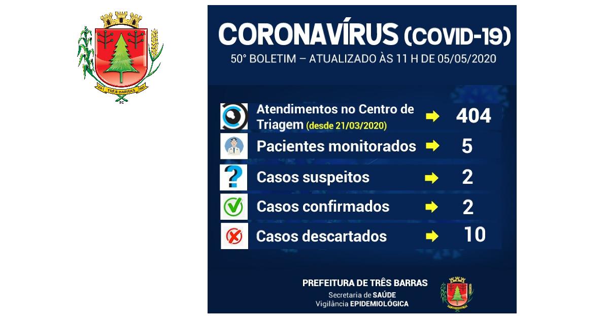 Três Barras registra dois novos exames para covid-19; Diminui o número de pacientes monitorados
