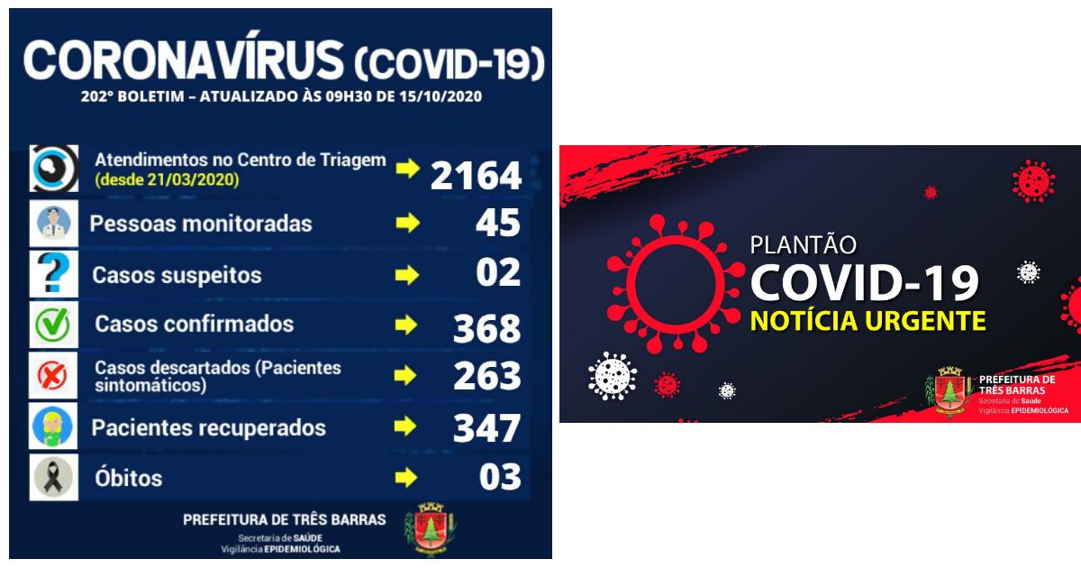 Três Barras registra duas altas de positivados e três novos casos de covid-19