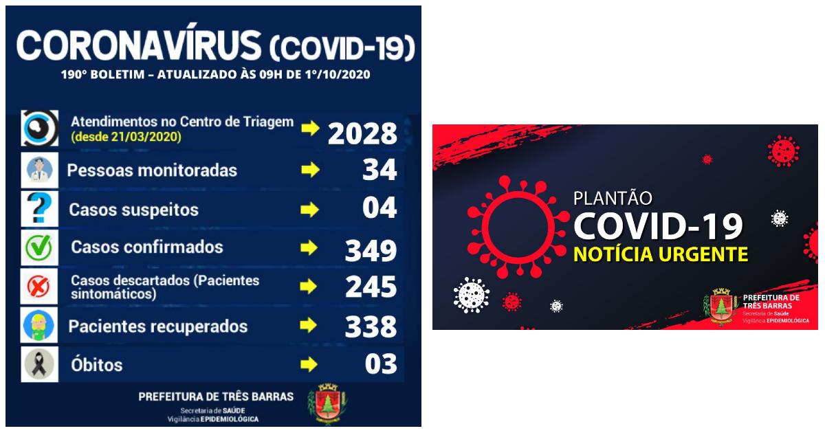 Três Barras registra mais uma alta de positivado; 338 já estão recuperados da covid-19