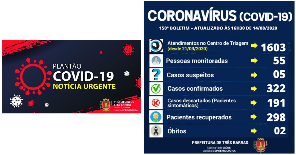 Três Barras registra novo caso de covid-19 nesta sexta-feira; Há 24 pacientes positivados