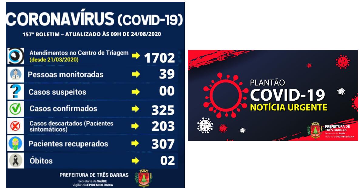 Três Barras registra um novo caso de covid-19 no final de semana; há 18 casos ativos da doença