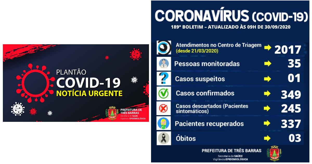 Três Barras tem a confirmação de dois novos casos de covid-19
