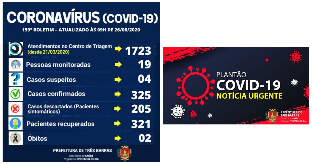 Três Barras tem apenas quatro casos ativos da covid-19; são 321 recuperados da doença