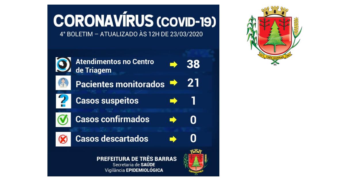 Três Barras tem um caso suspeito do novo coronavírus; 21 pessoas estão sendo monitoradas