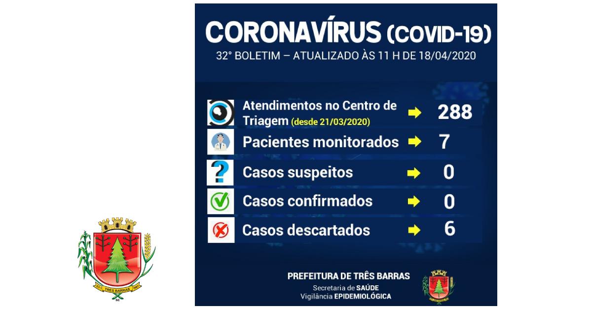 Volta a cair o número de pacientes monitorados em Três Barras; é baixa a procura pelo Centro de Triagem