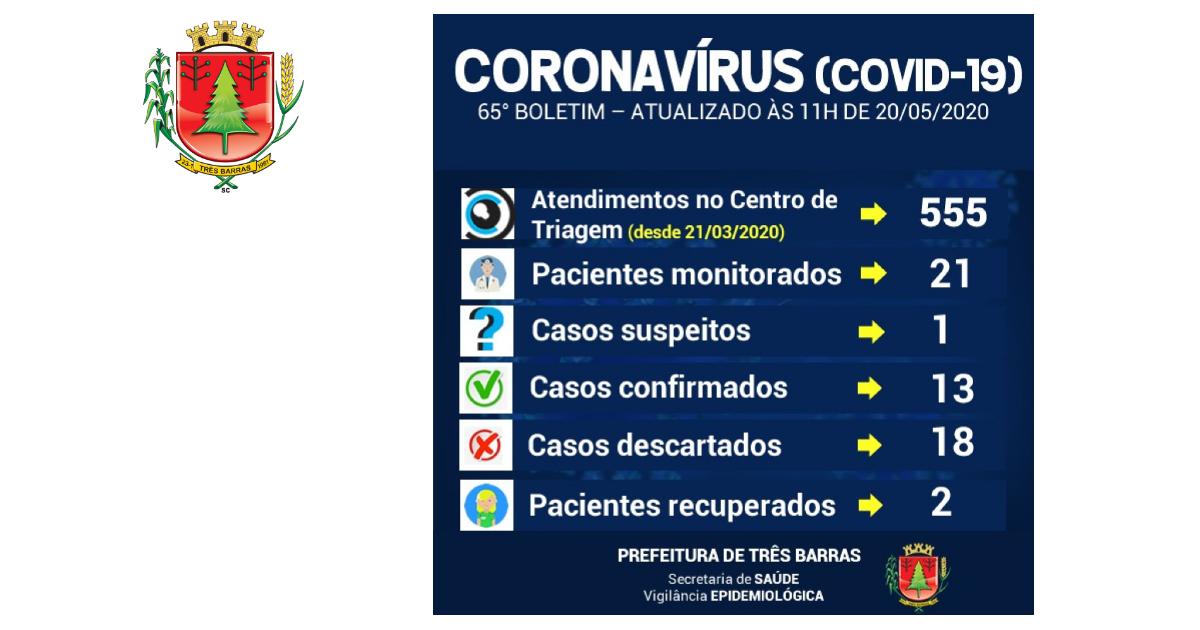 Volta a subir o número de pacientes monitorados em Três Barras